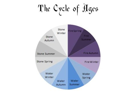 the-cycle-of-ages